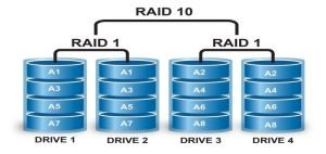 recover data from Raid drives